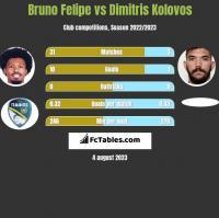 Bruno Felipe vs Dimitris Kolovos h2h player stats