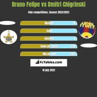Bruno Felipe vs Dmitri Chigrinski h2h player stats