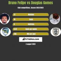 Bruno Felipe vs Douglas Gomes h2h player stats