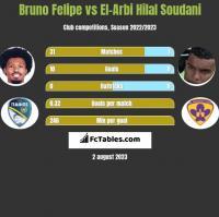 Bruno Felipe vs El-Arbi Hilal Soudani h2h player stats