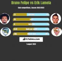 Bruno Felipe vs Erik Lamela h2h player stats