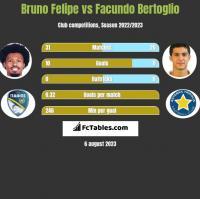 Bruno Felipe vs Facundo Bertoglio h2h player stats