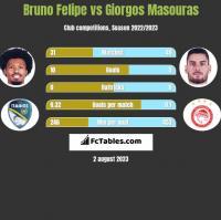 Bruno Felipe vs Giorgos Masouras h2h player stats