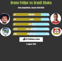 Bruno Felipe vs Granit Xhaka h2h player stats