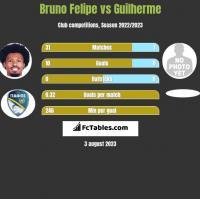 Bruno Felipe vs Guilherme h2h player stats