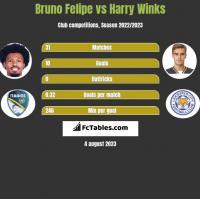 Bruno Felipe vs Harry Winks h2h player stats