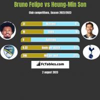 Bruno Felipe vs Heung-Min Son h2h player stats