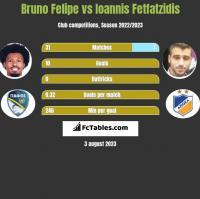 Bruno Felipe vs Ioannis Fetfatzidis h2h player stats
