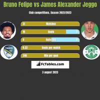 Bruno Felipe vs James Alexander Jeggo h2h player stats
