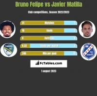 Bruno Felipe vs Javier Matilla h2h player stats