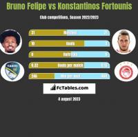 Bruno Felipe vs Konstantinos Fortounis h2h player stats