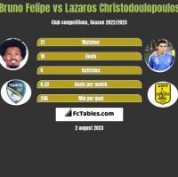 Bruno Felipe vs Lazaros Christodulopulos h2h player stats