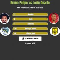 Bruno Felipe vs Lerin Duarte h2h player stats