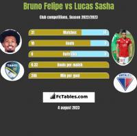 Bruno Felipe vs Lucas Sasha h2h player stats