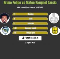 Bruno Felipe vs Mateo Ezequiel Garcia h2h player stats