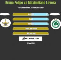 Bruno Felipe vs Maximiliano Lovera h2h player stats