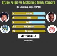 Bruno Felipe vs Mohamed Mady Camara h2h player stats