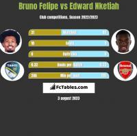 Bruno Felipe vs Edward Nketiah h2h player stats