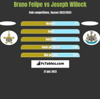 Bruno Felipe vs Joseph Willock h2h player stats