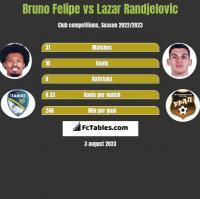 Bruno Felipe vs Lazar Randjelovic h2h player stats