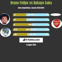 Bruno Felipe vs Bukayo Saka h2h player stats