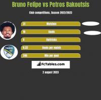 Bruno Felipe vs Petros Bakoutsis h2h player stats