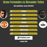 Bruno Fernandes vs Alexander Tettey h2h player stats