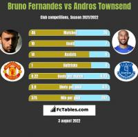 Bruno Fernandes vs Andros Townsend h2h player stats