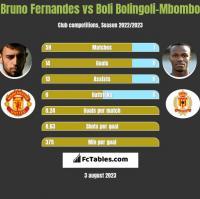 Bruno Fernandes vs Boli Bolingoli-Mbombo h2h player stats