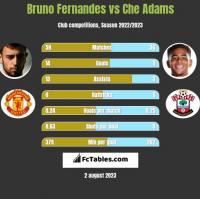 Bruno Fernandes vs Che Adams h2h player stats