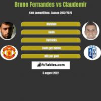 Bruno Fernandes vs Claudemir h2h player stats