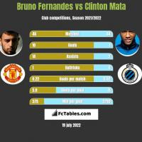 Bruno Fernandes vs Clinton Mata h2h player stats