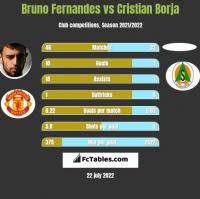 Bruno Fernandes vs Cristian Borja h2h player stats