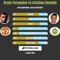 Bruno Fernandes vs Cristiano Ronaldo h2h player stats