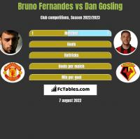 Bruno Fernandes vs Dan Gosling h2h player stats