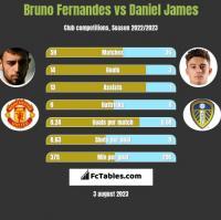 Bruno Fernandes vs Daniel James h2h player stats