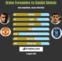 Bruno Fernandes vs Danijel Aleksic h2h player stats