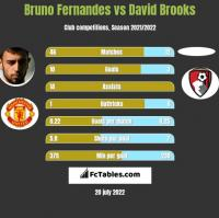 Bruno Fernandes vs David Brooks h2h player stats