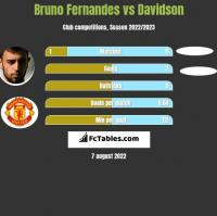 Bruno Fernandes vs Davidson h2h player stats