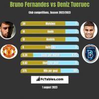 Bruno Fernandes vs Deniz Tueruec h2h player stats