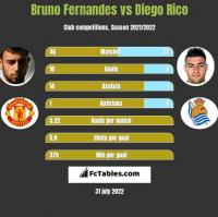 Bruno Fernandes vs Diego Rico h2h player stats