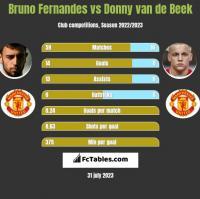 Bruno Fernandes vs Donny van de Beek h2h player stats