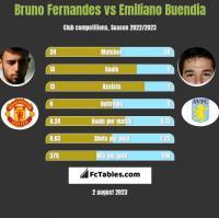 Bruno Fernandes vs Emiliano Buendia h2h player stats