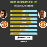 Bruno Fernandes vs Fred h2h player stats