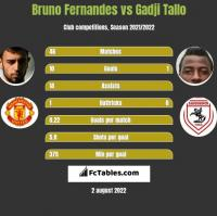 Bruno Fernandes vs Gadji Tallo h2h player stats