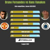 Bruno Fernandes vs Hans Vanaken h2h player stats