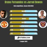 Bruno Fernandes vs Jarrod Bowen h2h player stats