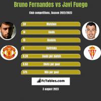 Bruno Fernandes vs Javi Fuego h2h player stats