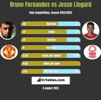 Bruno Fernandes vs Jesse Lingard h2h player stats