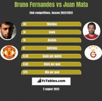 Bruno Fernandes vs Juan Mata h2h player stats